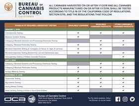cannabis regulations in california chart